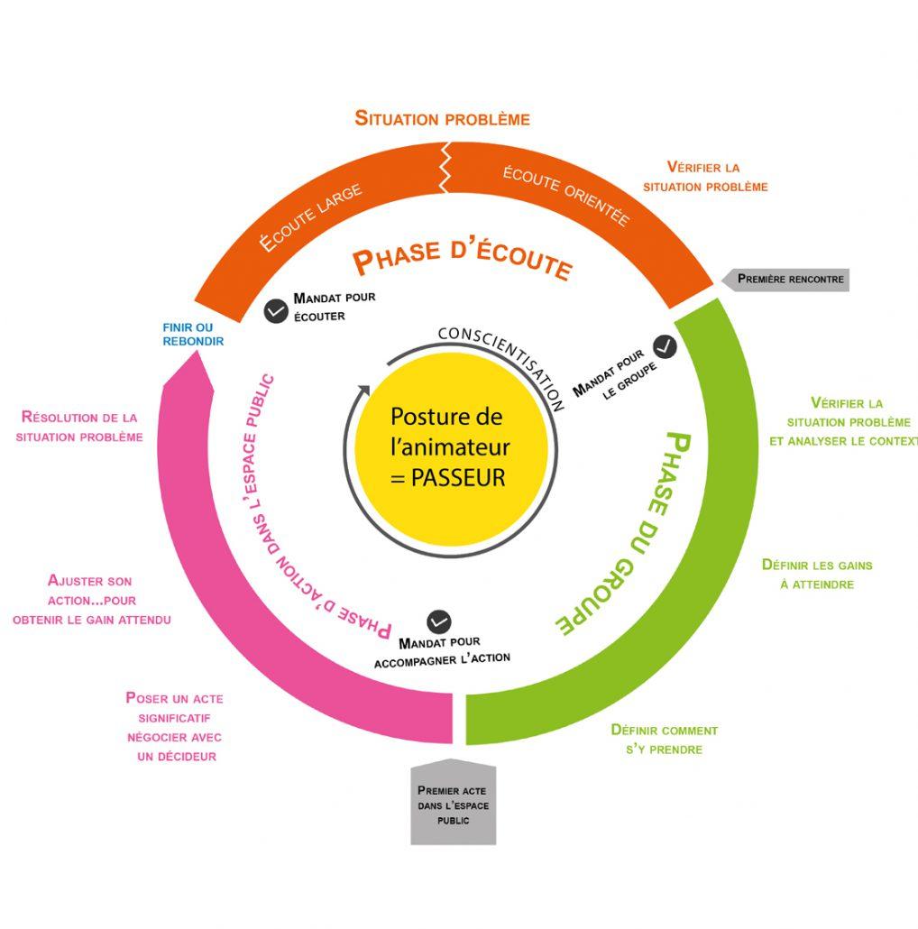 Pouvoir d'agir et centres sociaux