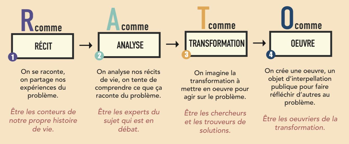 Méthode RATO - outil d'Education Populaire
